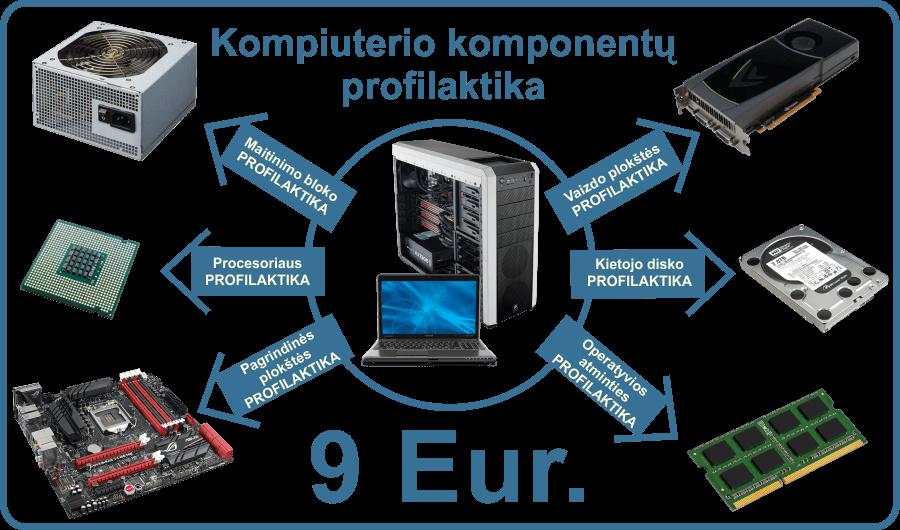 kompiuterio-komponentu-profilaktika